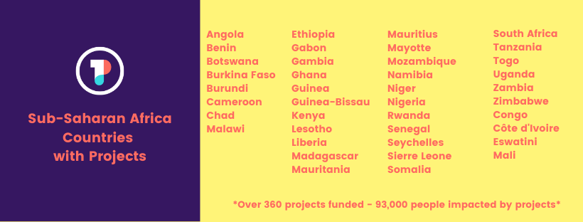 SSA Countries with projects